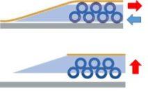rollerforks-princip