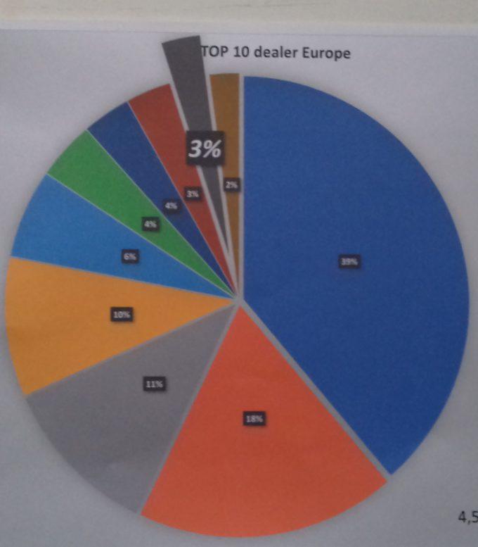 Společnost Sopack v TOP10